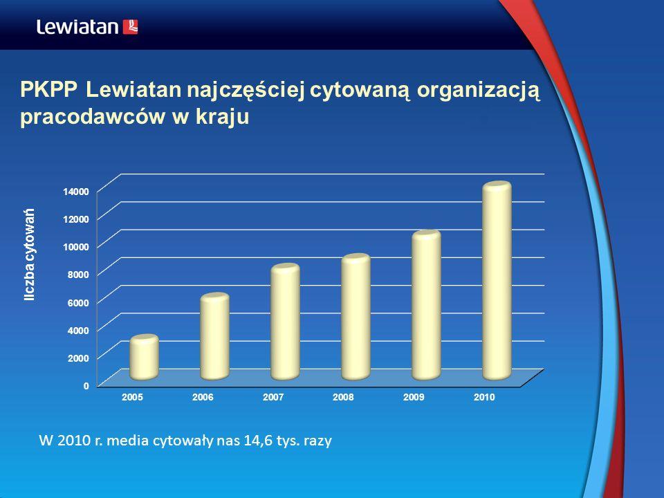 PKPP Lewiatan najczęściej cytowaną organizacją pracodawców w kraju W 2010 r. media cytowały nas 14,6 tys. razy liczba cytowań