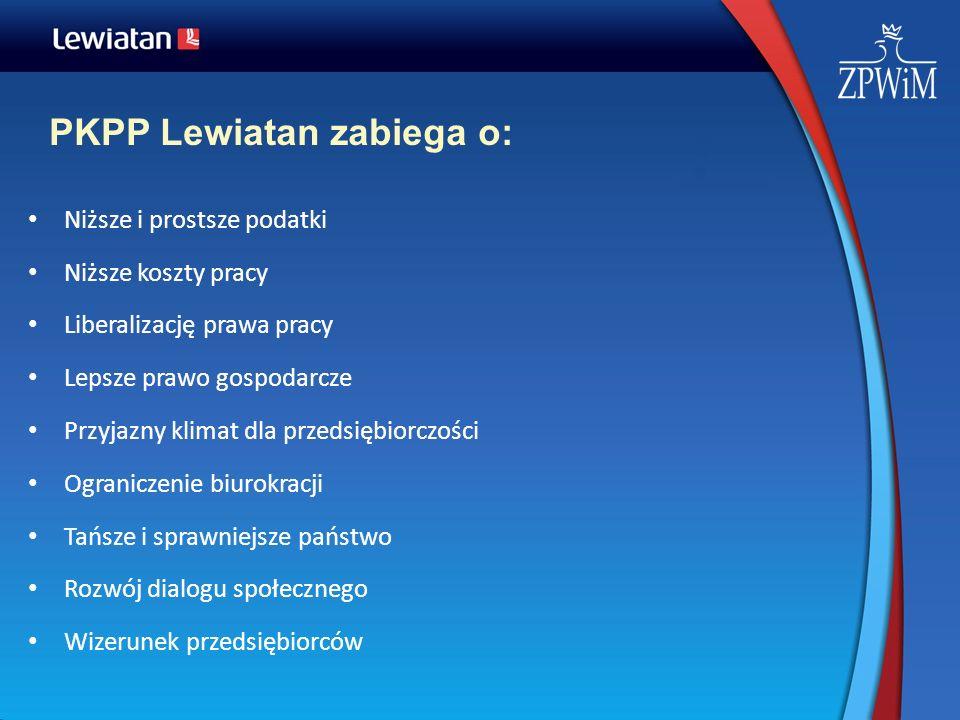 PKPP Lewiatan zabiega o: Niższe i prostsze podatki Niższe koszty pracy Liberalizację prawa pracy Lepsze prawo gospodarcze Przyjazny klimat dla przedsi