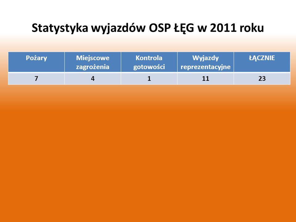 Statystyka wyjazdów OSP ŁĘG w 2011 roku PożaryMiejscowe zagrożenia Kontrola gotowości Wyjazdy reprezentacyjne ŁĄCZNIE 7411123