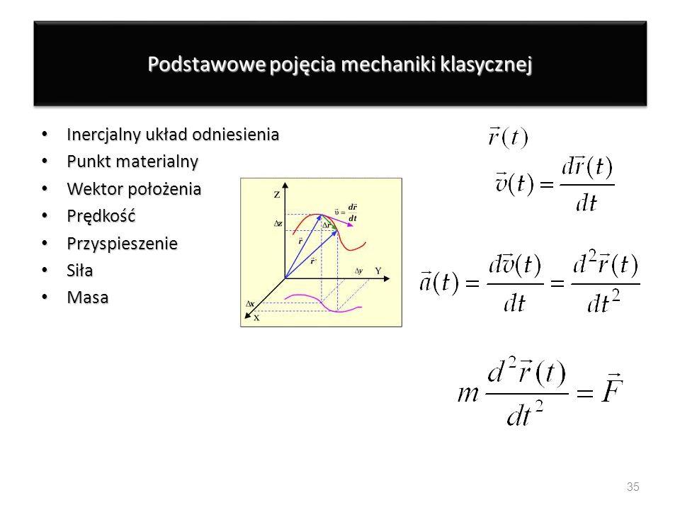 Podstawowe pojęcia mechaniki klasycznej Inercjalny układ odniesienia Inercjalny układ odniesienia Punkt materialny Punkt materialny Wektor położenia W