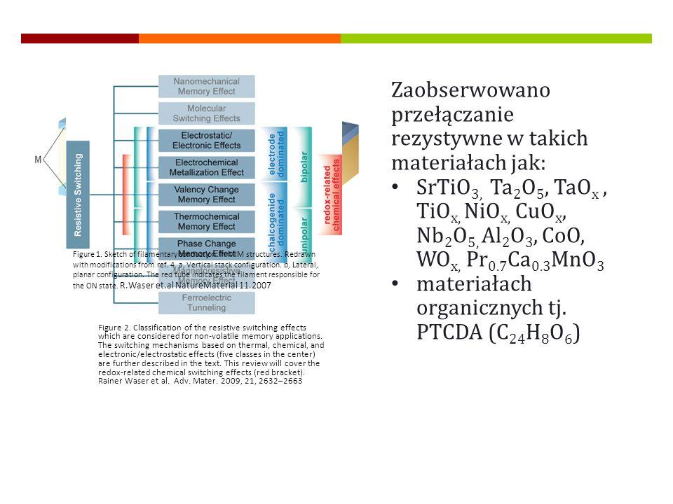 Zaobserwowano przełączanie rezystywne w takich materiałach jak: SrTiO 3, Ta 2 O 5, TaO x, TiO x, NiO x, CuO x, Nb 2 O 5, Al 2 O 3, CoO, WO x, Pr 0.7 C
