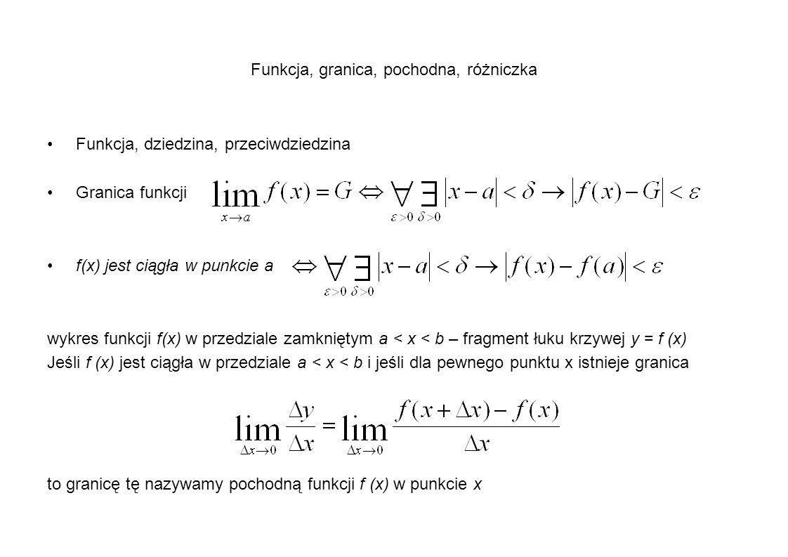 Funkcja, granica, pochodna, różniczka Funkcja, dziedzina, przeciwdziedzina Granica funkcji f(x) jest ciągła w punkcie a wykres funkcji f(x) w przedzia