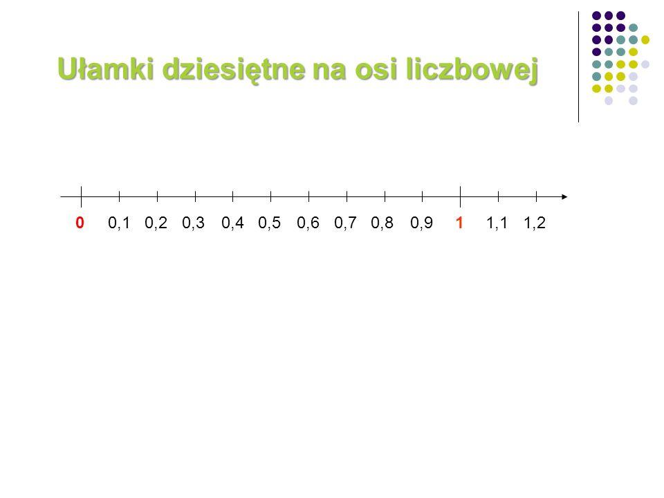 Ułamki dziesiętne na osi liczbowej 0 0,1 0,2 0,3 0,4 0,5 0,6 0,7 0,8 0,9 1 1,1 1,2
