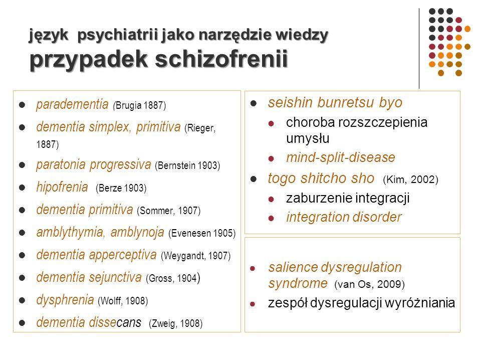 język psychiatrii jako narzędzie wiedzy przypadek schizofrenii paradementia ( Brugia 1887) dementia simplex, primitiva (Rieger, 1887) paratonia progressiva (Bernstein 1903) hipofrenia (Berze 1903) dementia primitiva (Sommer, 1907) amblythymia, amblynoja (Evenesen 1905) dementia apperceptiva (Weygandt, 1907) dementia sejunctiva (Gross, 1904 ) dysphrenia (Wolff, 1908) dementia dissecans (Zweig, 1908) seishin bunretsu byo choroba rozszczepienia umysłu mind-split-disease togo shitcho sho (Kim, 2002) zaburzenie integracji integration disorder salience dysregulation syndrome (van Os, 2009) zespół dysregulacji wyróżniania
