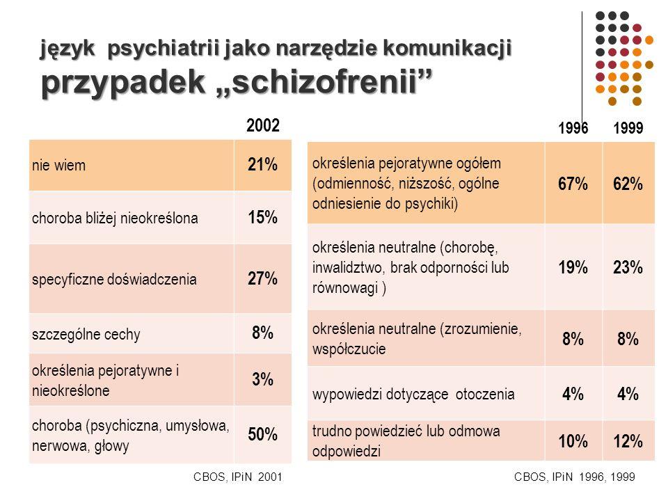 język psychiatrii jako narzędzie komunikacji przypadek schizofrenii 2002 nie wiem 21% choroba bliżej nieokreślona 15% specyficzne doświadczenia 27% szczególne cechy 8% określenia pejoratywne i nieokreślone 3% choroba (psychiczna, umysłowa, nerwowa, głowy 50% 19961999 określenia pejoratywne ogółem (odmienność, niższość, ogólne odniesienie do psychiki) 67%62% określenia neutralne (chorobę, inwalidztwo, brak odporności lub równowagi ) 19%23% określenia neutralne (zrozumienie, współczucie 8% wypowiedzi dotyczące otoczenia 4% trudno powiedzieć lub odmowa odpowiedzi 10%12% CBOS, IPiN 2001CBOS, IPiN 1996, 1999