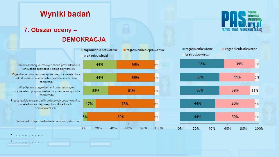………………. Wyniki badań 7. Obszar oceny – DEMOKRACJA