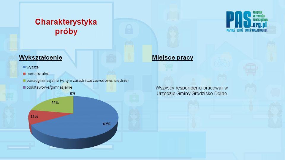 WykształcenieMiejsce pracy Wszyscy respondenci pracowali w Urzędzie Gminy Grodzisko Dolne Charakterystyka próby