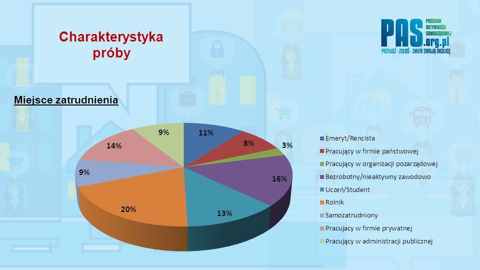 W ramach badania obszaru praca zadaniem respondentów było ustosunkowanie się do następujących stwierdzeń: Wyniki badań 2.
