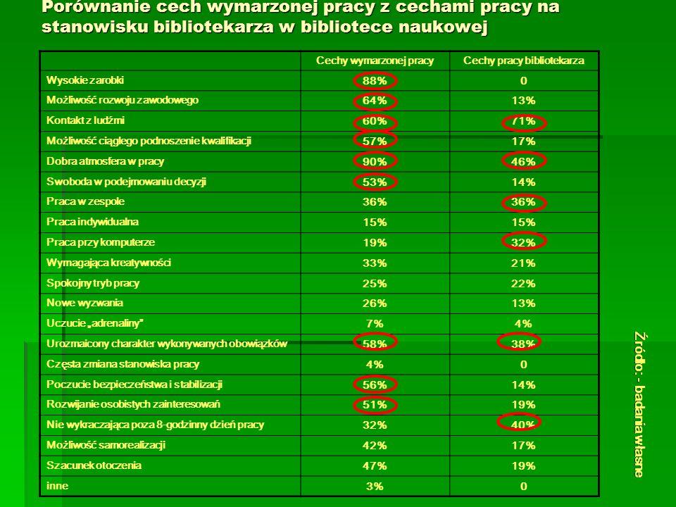 Porównanie cech wymarzonej pracy z cechami pracy na stanowisku bibliotekarza w bibliotece naukowej Cechy wymarzonej pracyCechy pracy bibliotekarza Wysokie zarobki 88%0 Możliwość rozwoju zawodowego 64%13% Kontakt z ludźmi 60%71% Możliwość ciągłego podnoszenie kwalifikacji 57%17% Dobra atmosfera w pracy 90%46% Swoboda w podejmowaniu decyzji 53%14% Praca w zespole 36% Praca indywidualna 15% Praca przy komputerze 19%32% Wymagająca kreatywności 33%21% Spokojny tryb pracy 25%22% Nowe wyzwania 26%13% Uczucie adrenaliny 7%4% Urozmaicony charakter wykonywanych obowiązków 58%38% Częsta zmiana stanowiska pracy 4%0 Poczucie bezpieczeństwa i stabilizacji 56%14% Rozwijanie osobistych zainteresowań 51%19% Nie wykraczająca poza 8-godzinny dzień pracy 32%40% Możliwość samorealizacji 42%17% Szacunek otoczenia 47%19% inne 3%0 Źródło: - badania własne