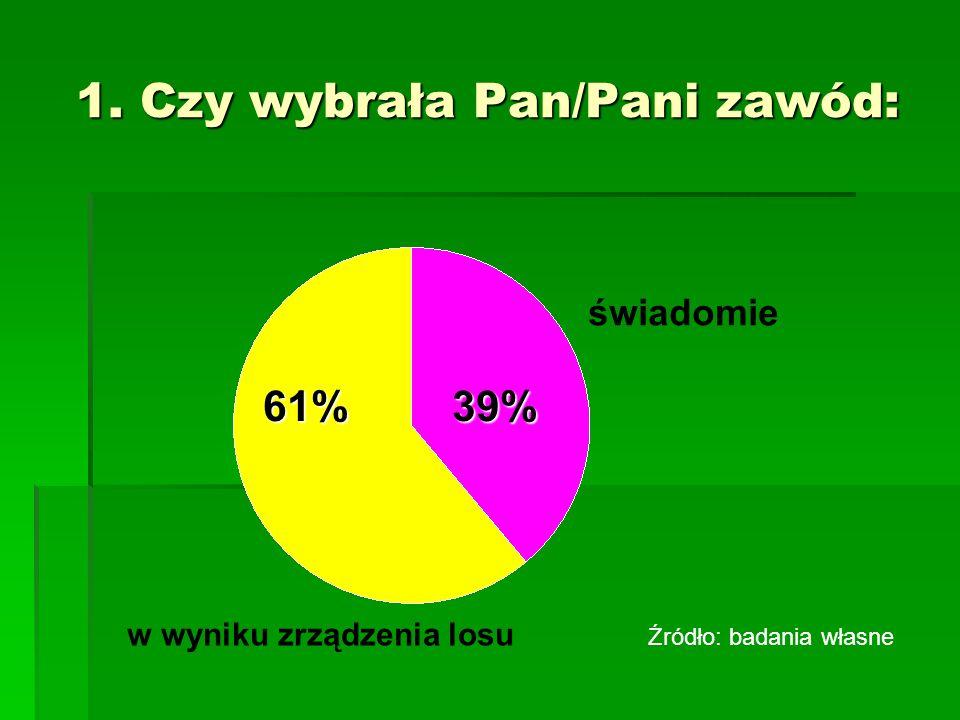 1. Czy wybrała Pan/Pani zawód: świadomie 39% w wyniku zrządzenia losu 61% Źródło: badania własne