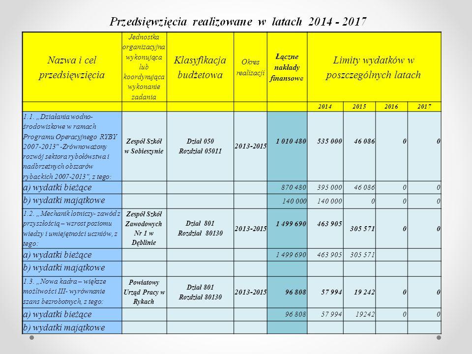 Nazwa i cel przedsięwzięcia Jednostka organizacyjna wykonująca lub koordynująca wykonanie zadania Klasyfikacja budżetowa Okres realizacji Łączne nakłady finansowe Limity wydatków w poszczególnych latach 2014201520162017 1.1.