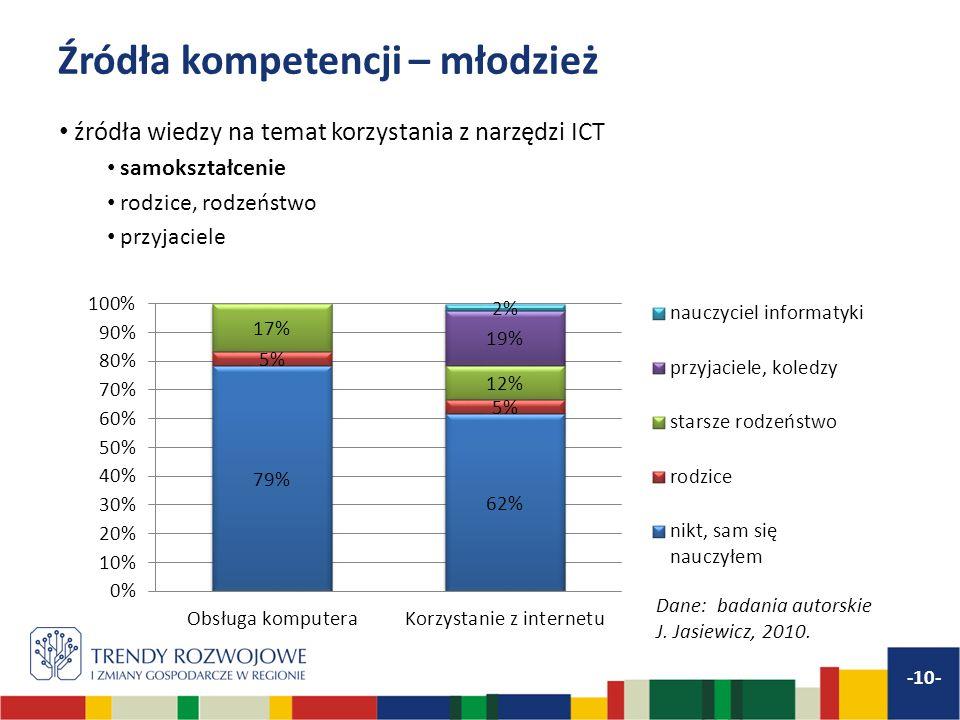 Źródła kompetencji – młodzież -10- źródła wiedzy na temat korzystania z narzędzi ICT samokształcenie rodzice, rodzeństwo przyjaciele Dane: badania aut
