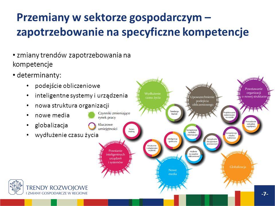 Przemiany w sektorze gospodarczym – zapotrzebowanie na specyficzne kompetencje zmiany trendów zapotrzebowania na kompetencje determinanty: podejście o