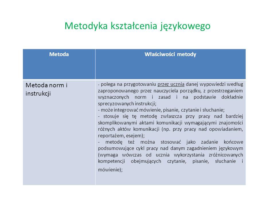 Metodyka kształcenia językowego MetodaWłaściwości metody Metoda norm i instrukcji - polega na przygotowaniu przez ucznia danej wypowiedzi według zapro