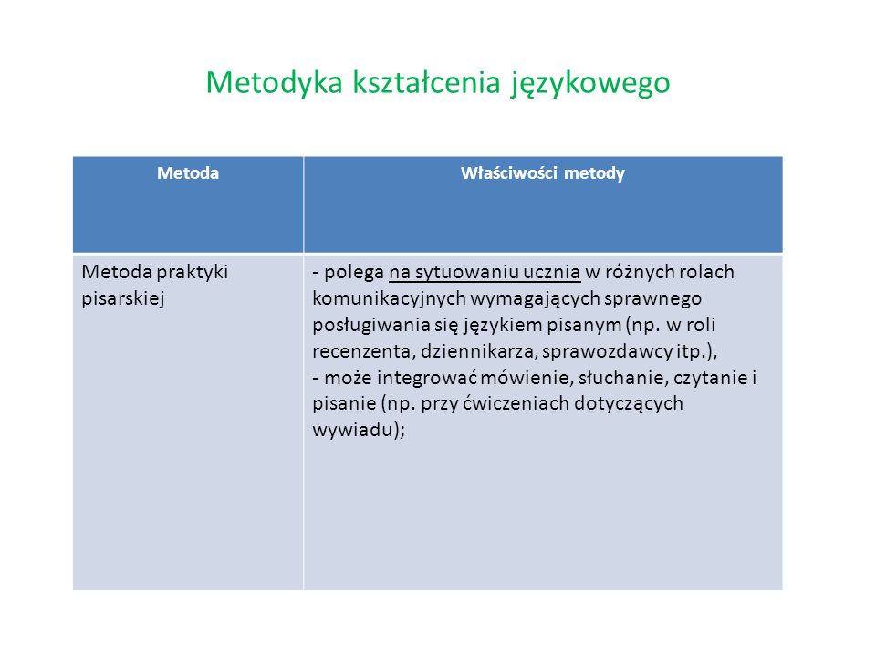 Metodyka kształcenia językowego MetodaWłaściwości metody Metoda praktyki pisarskiej - polega na sytuowaniu ucznia w różnych rolach komunikacyjnych wym