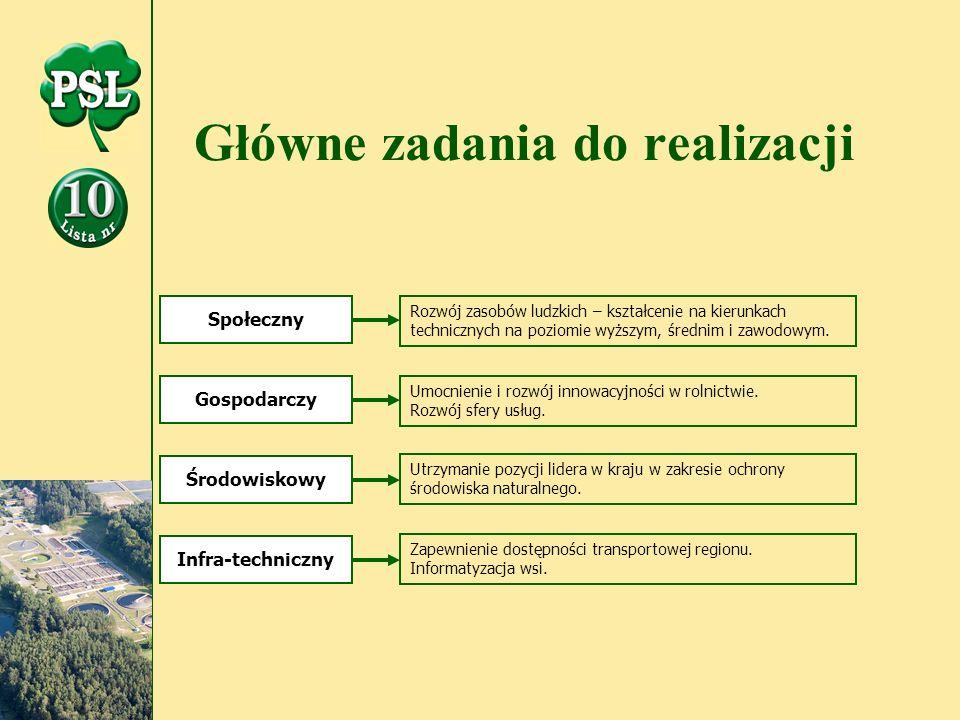 Główne zadania do realizacji Społeczny Gospodarczy Środowiskowy Infra-techniczny Rozwój zasobów ludzkich – kształcenie na kierunkach technicznych na poziomie wyższym, średnim i zawodowym.
