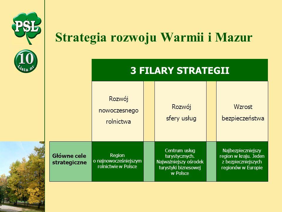 Strategia rozwoju Warmii i Mazur 3 FILARY STRATEGII Rozwój nowoczesnego rolnictwa Rozwój sfery usług Wzrost bezpieczeństwa Region o najnowocześniejszym rolnictwie w Polsce Centrum usług turystycznych.