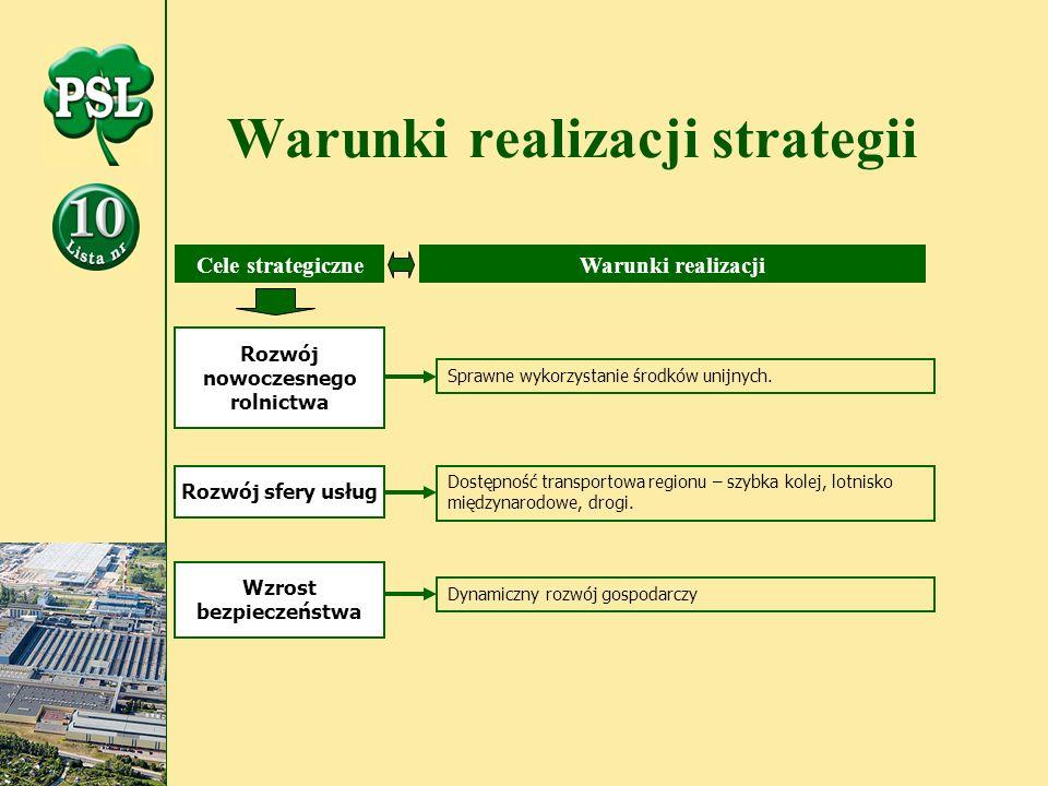 Warunki realizacji strategii Rozwój nowoczesnego rolnictwa Rozwój sfery usług Wzrost bezpieczeństwa Sprawne wykorzystanie środków unijnych.
