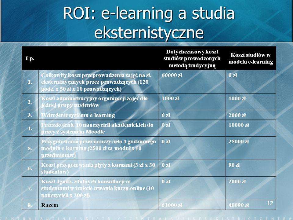 12 ROI: e-learning a studia eksternistyczne Lp. Dotychczasowy koszt studiów prowadzonych metodą tradycyjną Koszt studiów w modelu e-learning 1. Całkow