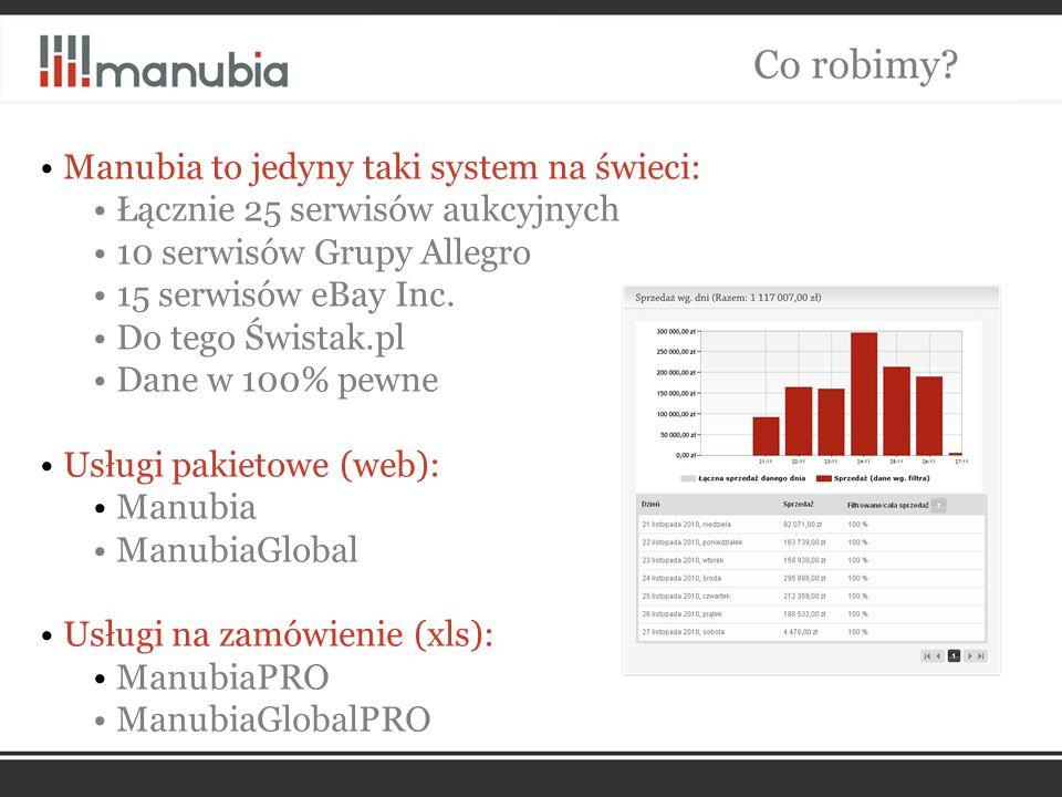 Manubia to jedyny taki system na świeci: Łącznie 25 serwisów aukcyjnych 10 serwisów Grupy Allegro 15 serwisów eBay Inc.