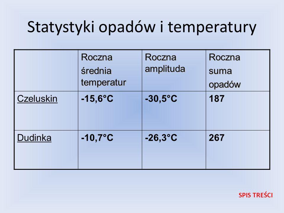 Statystyki opadów i temperatury Roczna średnia temperatur Roczna amplituda Rocznasumaopadów Czeluskin-15,6°C-30,5°C187 Dudinka-10,7°C-26,3°C267 SPIS T
