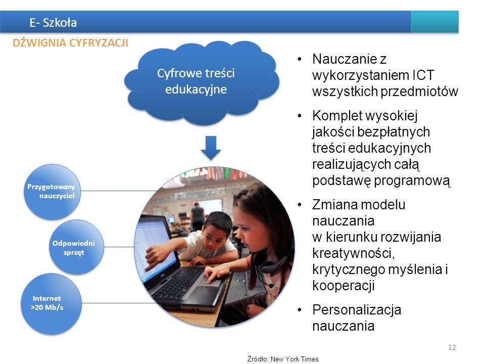 E- Szkoła Cyfrowe treści edukacyjne Przygotowany nauczyciel Odpowiedni sprzęt Internet >20 Mb/s Nauczanie z wykorzystaniem ICT wszystkich przedmiotów