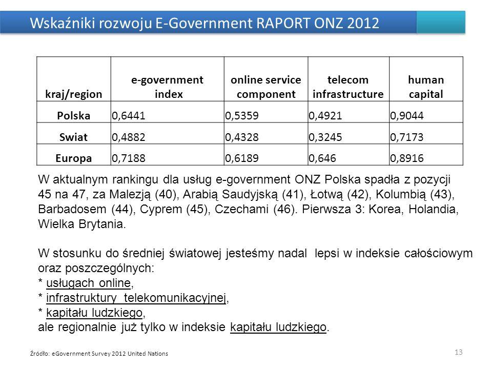 Wskaźniki rozwoju E-Government RAPORT ONZ 2012 13 kraj/region e-government index online service component telecom infrastructure human capital Polska0