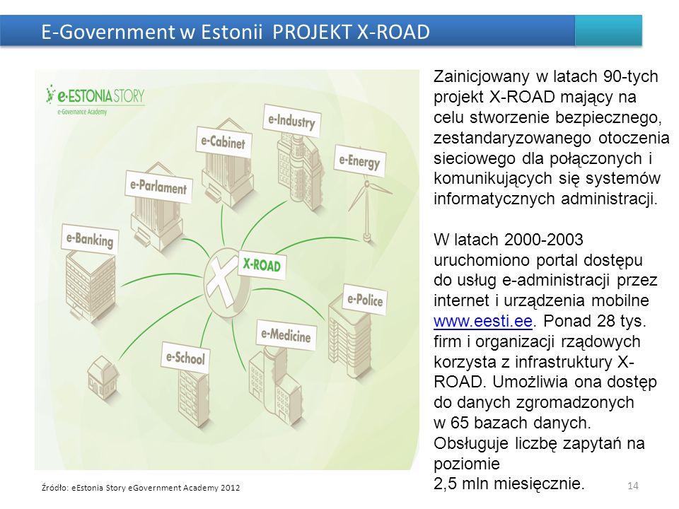 E-Government w Estonii PROJEKT X-ROAD 14 Zainicjowany w latach 90-tych projekt X-ROAD mający na celu stworzenie bezpiecznego, zestandaryzowanego otocz