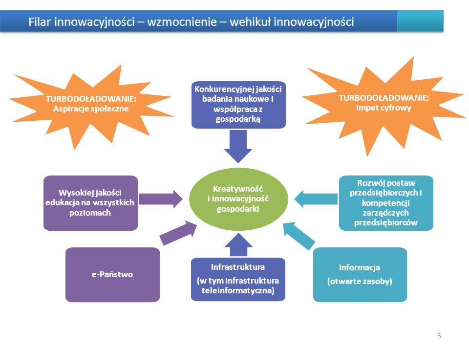 Nowe czynniki rozwoju (procesy) 1.Od analogu do digitalu: – równoczesność zdarzeń, procesów w świecie; – portale społecznosciowe a wspólnoty; – bycie w sieci (demokratyzm uczestnictwa); – szybkość decyzji (informacje – przetwarzanie); – selekcja informacji (prawda/fałsz – dobro/zło); – nowe kompetencje; – nowa umowa: twórcy – użytkownicy; – przejrzystość uzgadniania rozwiązań (nowego prawa) w relacji władza: partnerzy – interesariusze (decyzje, stanowienie prawa, konsultacje).