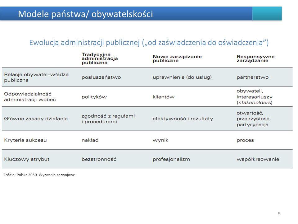 Modele państwa/ obywatelskości 5 Ewolucja administracji publicznej (od zaświadczenia do oświadczenia) Źródło: Polska 2030. Wyzwania rozwojowe