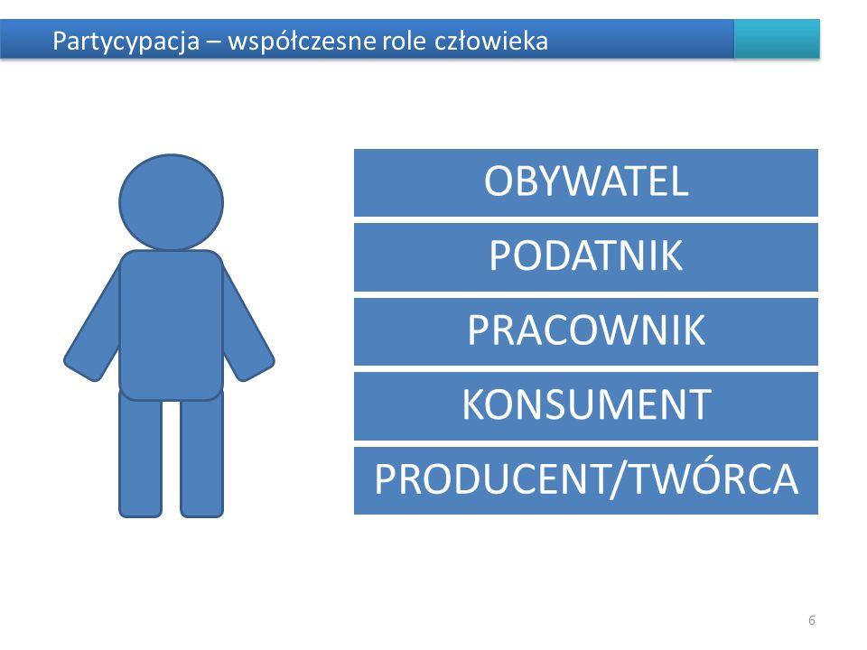 Partycypacja – współczesne role człowieka 6 OBYWATEL PODATNIK PRACOWNIK KONSUMENT PRODUCENT/TWÓRCA