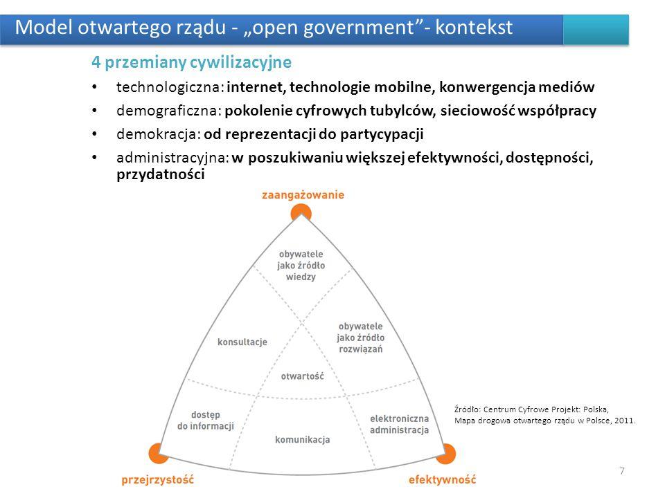 Model otwartego rządu - open government- kontekst 4 przemiany cywilizacyjne technologiczna: internet, technologie mobilne, konwergencja mediów demogra