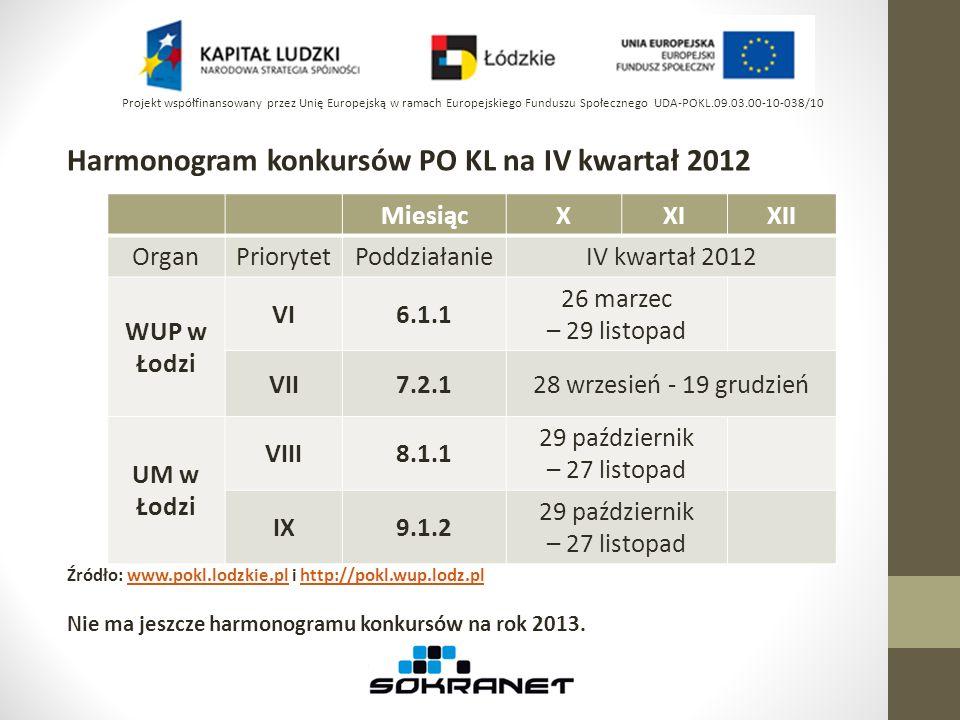 Harmonogram konkursów PO KL na IV kwartał 2012 Źródło: www.pokl.lodzkie.pl i http://pokl.wup.lodz.plwww.pokl.lodzkie.plhttp://pokl.wup.lodz.pl Nie ma