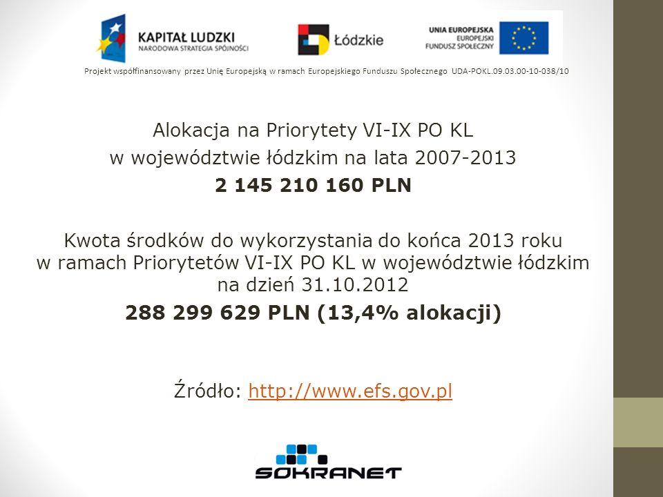 Alokacja na Priorytety VI-IX PO KL w województwie łódzkim na lata 2007-2013 2 145 210 160 PLN Kwota środków do wykorzystania do końca 2013 roku w rama