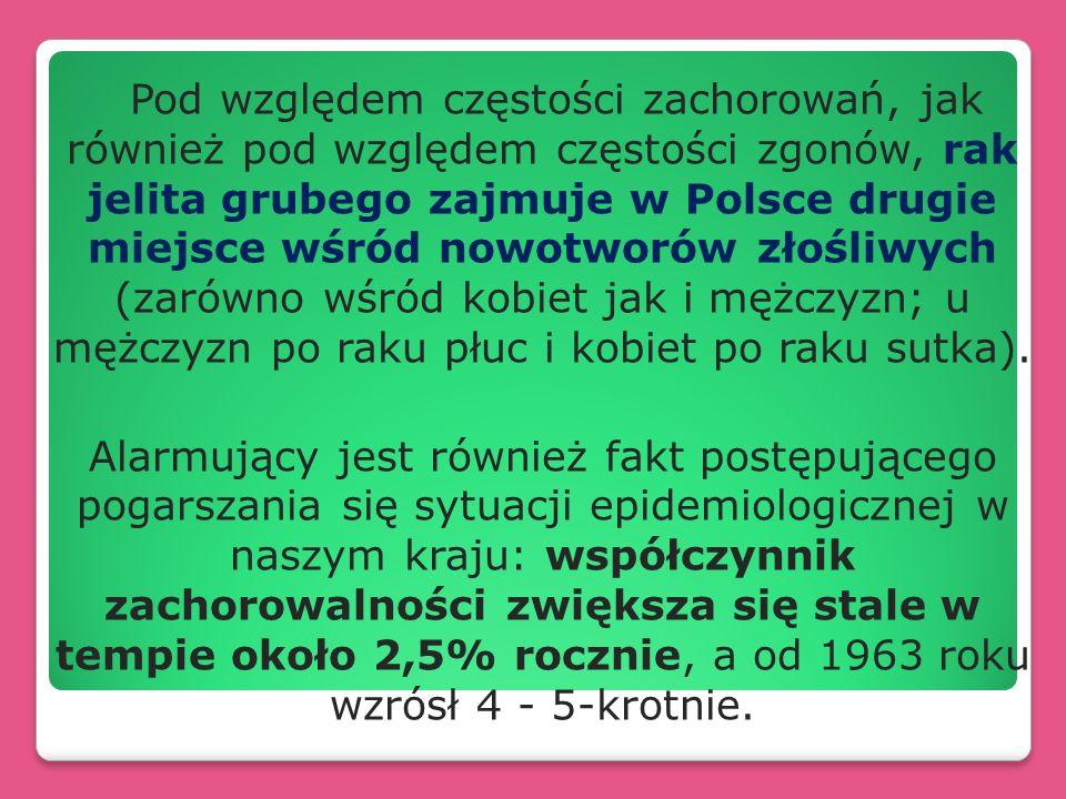 Pod względem częstości zachorowań, jak również pod względem częstości zgonów, rak jelita grubego zajmuje w Polsce drugie miejsce wśród nowotworów złoś
