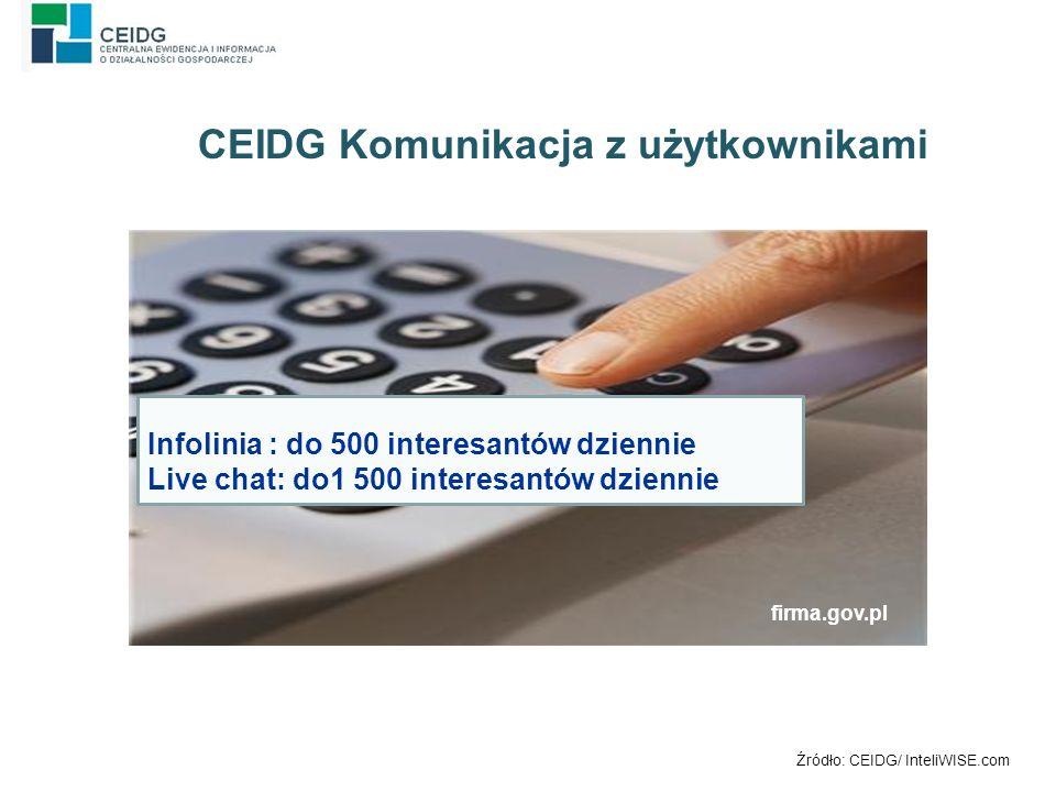 Infolinia : do 500 interesantów dziennie Live chat: do1 500 interesantów dziennie Źródło: CEIDG/ InteliWISE.com CEIDG Komunikacja z użytkownikami firma.gov.pl