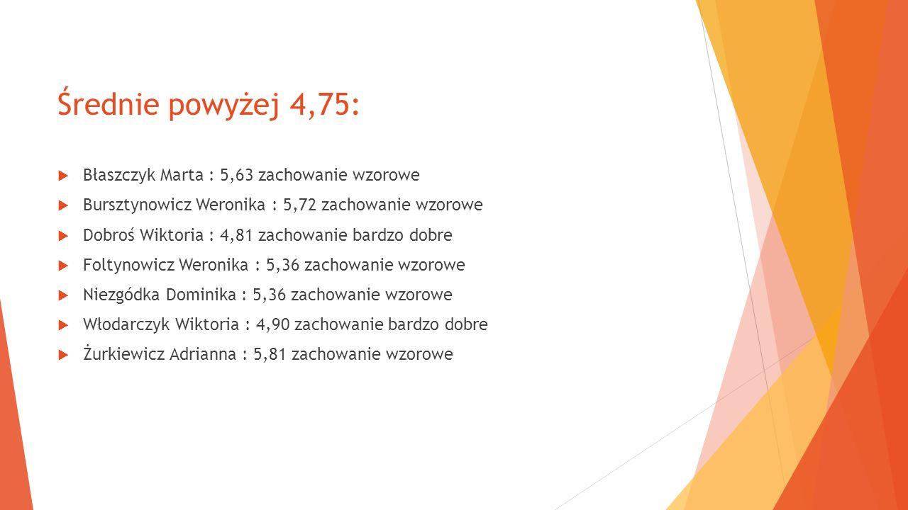 Średnie powyżej 4,75: Błaszczyk Marta : 5,63 zachowanie wzorowe Bursztynowicz Weronika : 5,72 zachowanie wzorowe Dobroś Wiktoria : 4,81 zachowanie bar