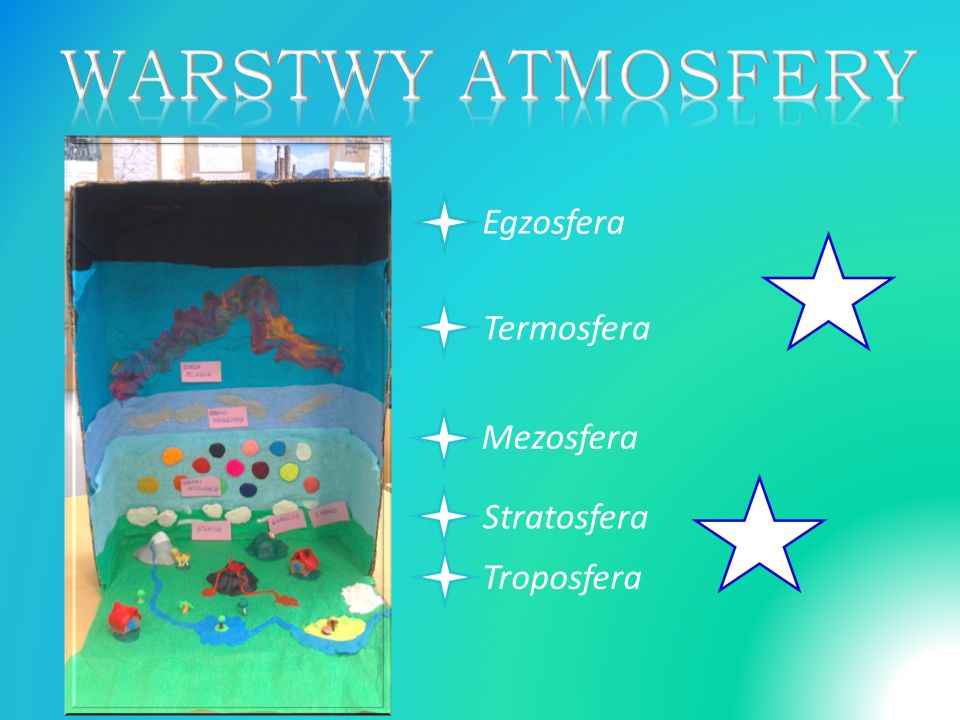 Egzosfera Termosfera Mezosfera Stratosfera Troposfera