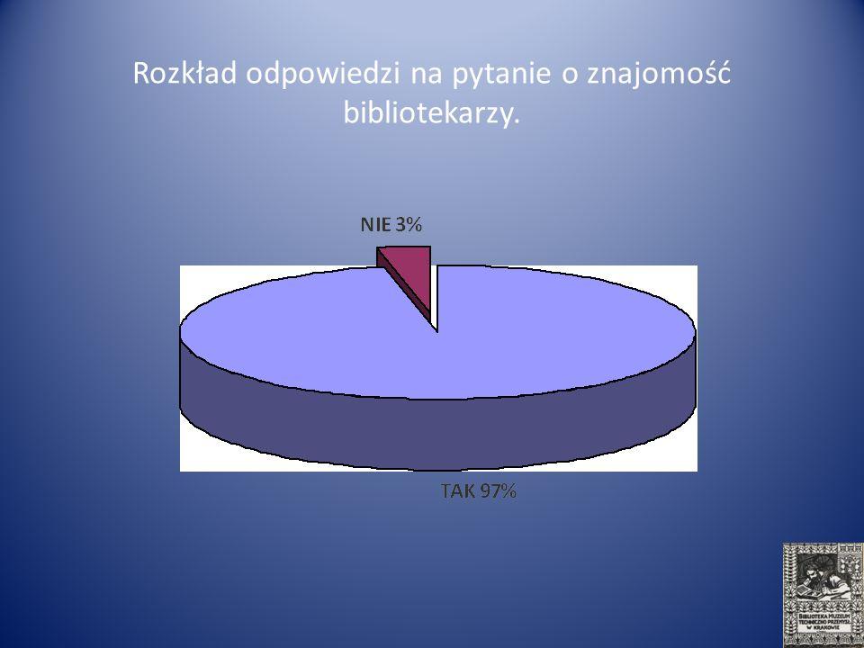 Rozkład odpowiedzi na pytanie o znajomość bibliotekarzy.