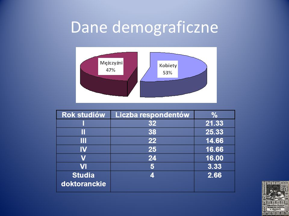 Dane demograficzne Rok studiówLiczba respondentów% I3221.33 II3825.33 III2214.66 IV2516.66 V2416.00 VI53.33 Studia doktoranckie 42.66
