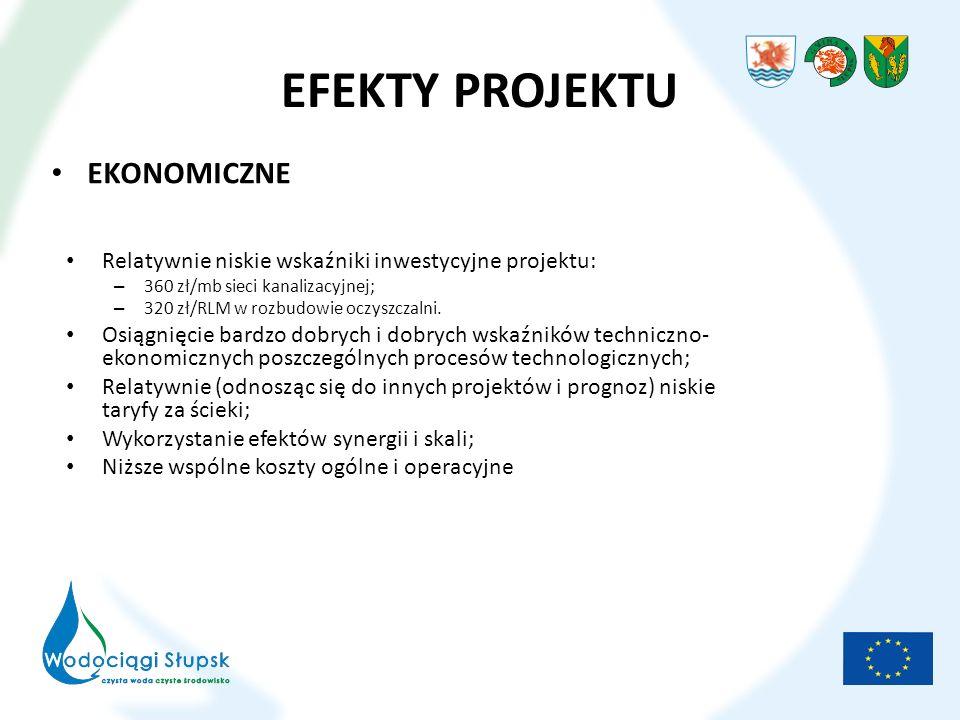 EFEKTY PROJEKTU EKONOMICZNE Relatywnie niskie wskaźniki inwestycyjne projektu: – 360 zł/mb sieci kanalizacyjnej; – 320 zł/RLM w rozbudowie oczyszczalni.