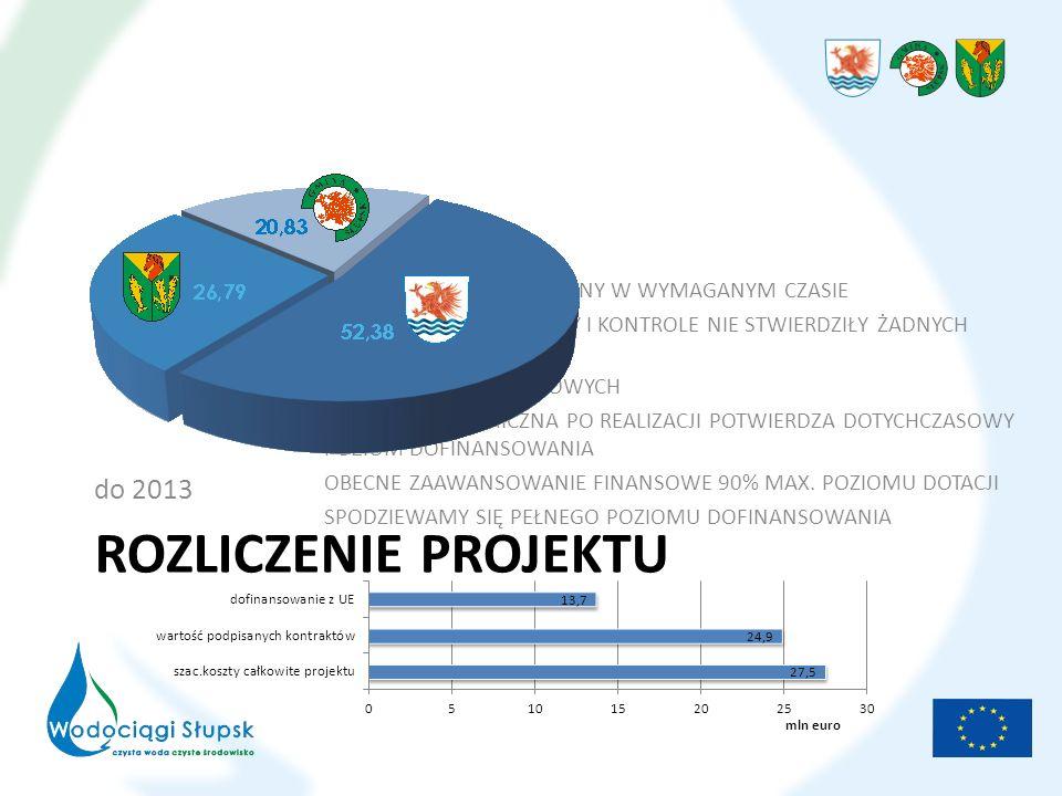 ROZLICZENIE PROJEKTU do 2013 RAPORT KOŃCOWY ZŁOŻONY W WYMAGANYM CZASIE DOTYCHCZASOWE AUDYTY I KONTROLE NIE STWIERDZIŁY ŻADNYCH UCHYBIEŃ BRAK BŁĘDÓW SYSTEMOWYCH ANALIZA EKONOMICZNA PO REALIZACJI POTWIERDZA DOTYCHCZASOWY POZIOM DOFINANSOWANIA OBECNE ZAAWANSOWANIE FINANSOWE 90% MAX.