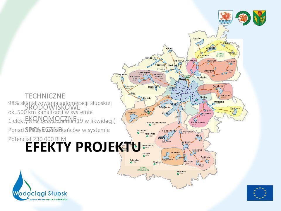 EFEKTY PROJEKTU ŚRODOWISKOWE Poprawa stanu środowiska naturalnego i zdrowia publicznego w rejonie Słupska; Poprawa jakości wody przeznaczonej do spożycia na terenie miasta Słupska: – Redukcja żelaza o 98% i manganu o 80% – Bezreagentowa technologia uzdatniania wody Eliminacja nieefektywnych oczyszczalni i znacznej ilości szamb; Zmniejszenie ilości wylań i zrzutów burzowych w okresach opadów; Redukcja zanieczyszczeń na OS Słupsk średniorocznie: ChZT – 11.800 ton azot - 565 ton fosfor – ponad 170 ton