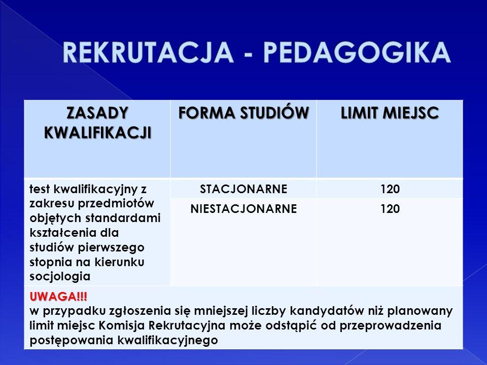 ZASADY KWALIFIKACJI FORMA STUDIÓW LIMIT MIEJSC test kwalifikacyjny z zakresu przedmiotów objętych standardami kształcenia dla studiów pierwszego stopnia na kierunku socjologia STACJONARNE120 NIESTACJONARNE120 UWAGA!!.