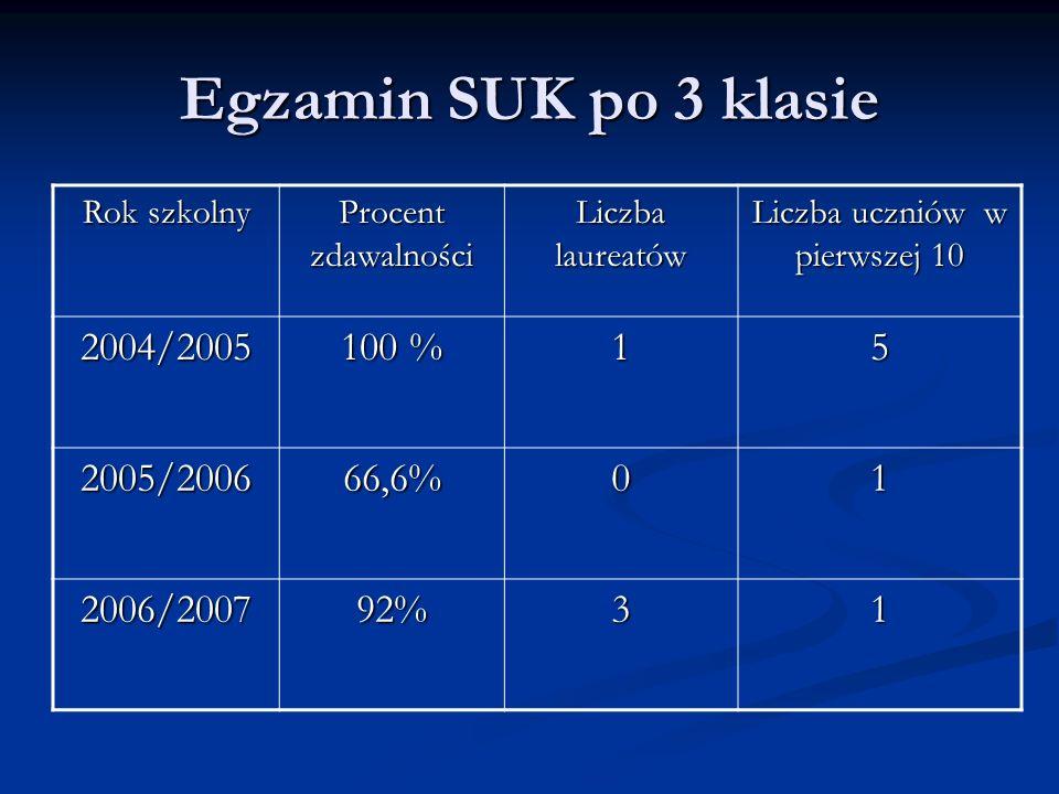 Egzamin SUK po 3 klasie Rok szkolny Procent zdawalności Liczba laureatów Liczba uczniów w pierwszej 10 2004/2005 100 % 15 2005/200666,6%01 2006/200792%31