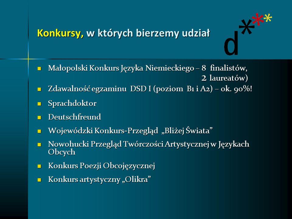 Konkursy, w których bierzemy udział Małopolski Konkurs Języka Niemieckiego – 8 finalistów, 2 laureatów) Małopolski Konkurs Języka Niemieckiego – 8 fin