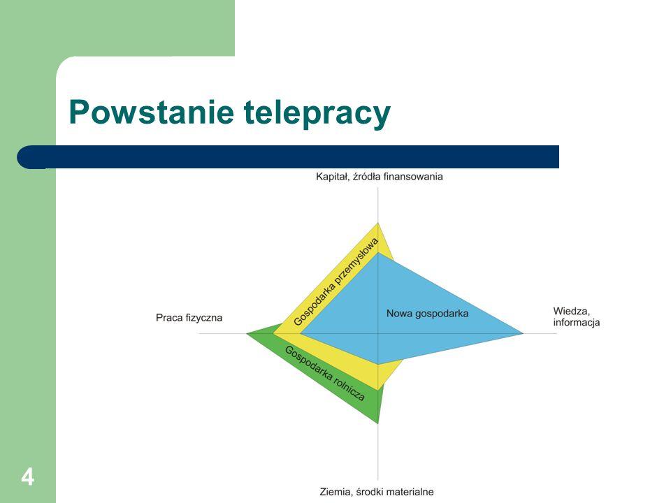 4 Powstanie telepracy