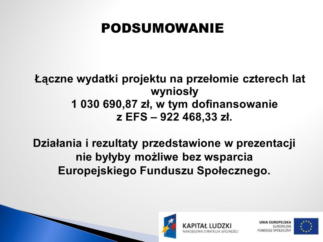 PODSUMOWANIE Łączne wydatki projektu na przełomie czterech lat wyniosły 1 030 690,87 zł, w tym dofinansowanie z EFS – 922 468,33 zł.