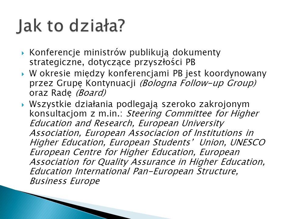 Konferencje ministrów publikują dokumenty strategiczne, dotyczące przyszłości PB W okresie między konferencjami PB jest koordynowany przez Grupę Konty