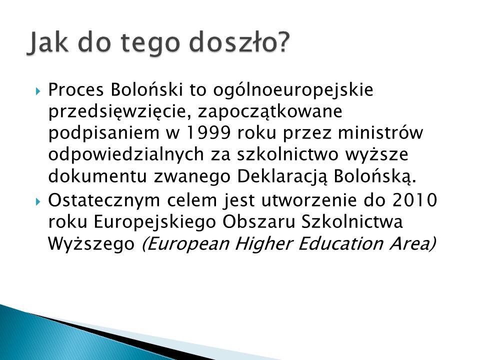 Proces Boloński to ogólnoeuropejskie przedsięwzięcie, zapoczątkowane podpisaniem w 1999 roku przez ministrów odpowiedzialnych za szkolnictwo wyższe do